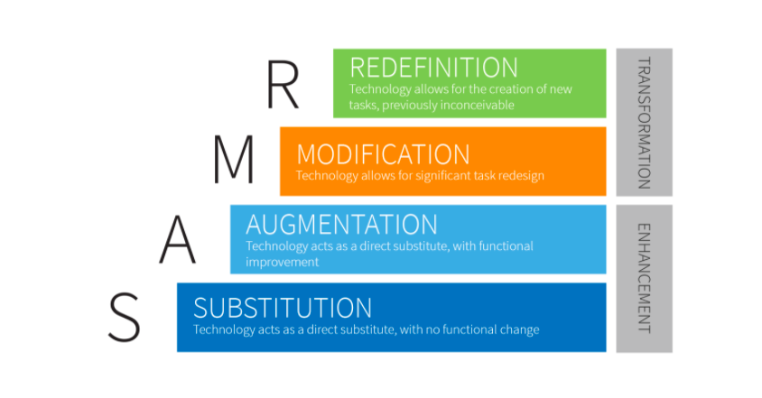 Image of SAMR Model for technology in education